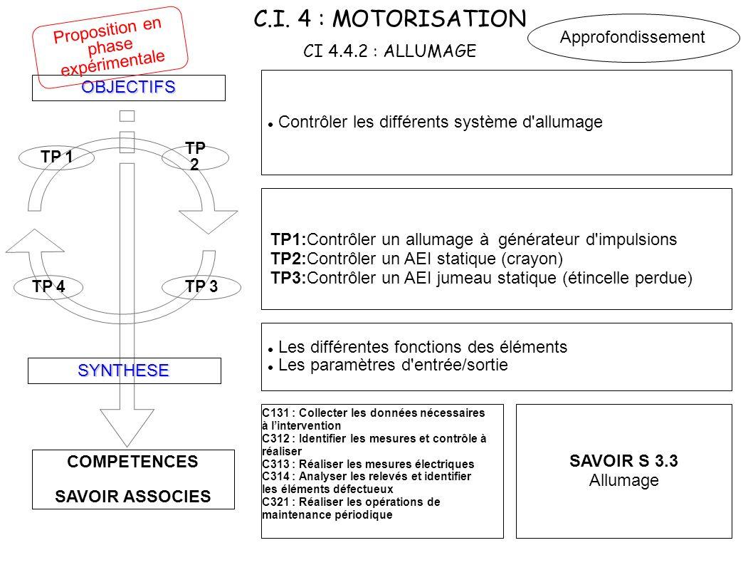 C.I. 4 : MOTORISATION CI 4.4.2 : ALLUMAGE COMPETENCES SAVOIR ASSOCIES OBJECTIFS SYNTHESE TP 4TP 3 TP 2 TP 1 Contrôler les différents système d'allumag