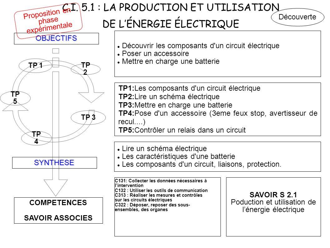C.I. 5.1 : LA PRODUCTION ET UTILISATION DE LÉNERGIE ÉLECTRIQUE COMPETENCES SAVOIR ASSOCIES OBJECTIFS SYNTHESE TP 4 TP 3 TP 2 TP 1 Découvrir les compos