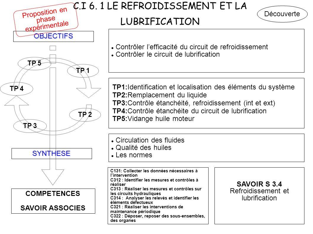 C.I 6. 1 LE REFROIDISSEMENT ET LA LUBRIFICATION COMPETENCES SAVOIR ASSOCIES OBJECTIFS SYNTHESE TP 3 TP 1 Contrôler lefficacité du circuit de refroidis