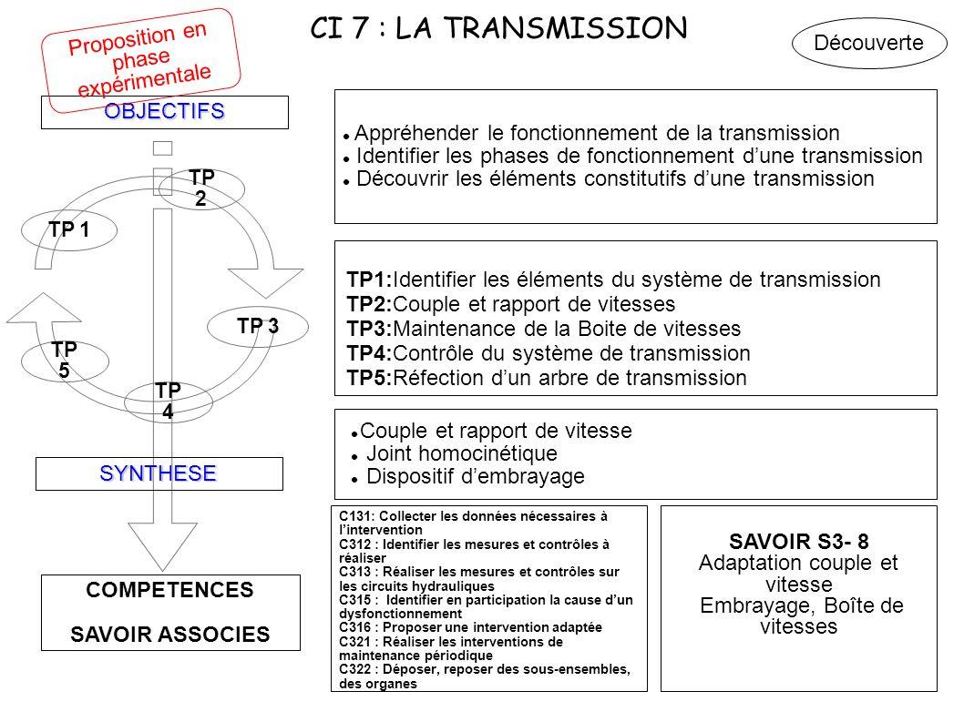 CI 7 : LA TRANSMISSION COMPETENCES SAVOIR ASSOCIES OBJECTIFS SYNTHESE TP 4 TP 3 TP 2 TP 1 Appréhender le fonctionnement de la transmission Identifier