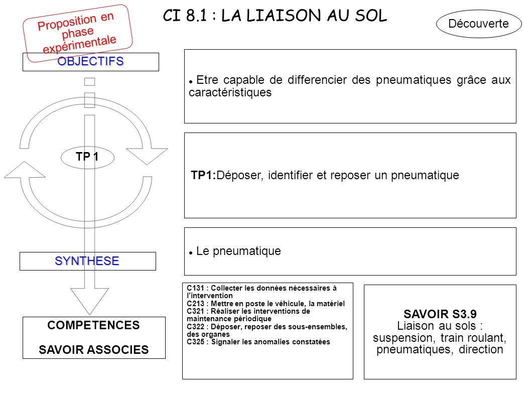 CI 8.1 : LA LIAISON AU SOL COMPETENCES SAVOIR ASSOCIES OBJECTIFS SYNTHESE TP 1 Etre capable de differencier des pneumatiques grâce aux caractéristique