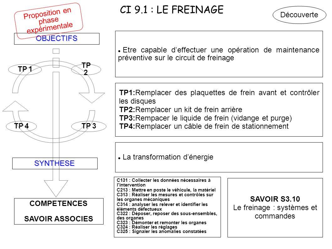 CI 9.1 : LE FREINAGE COMPETENCES SAVOIR ASSOCIES OBJECTIFS SYNTHESE TP 4TP 3 TP 2 TP 1 Etre capable deffectuer une opération de maintenance préventive