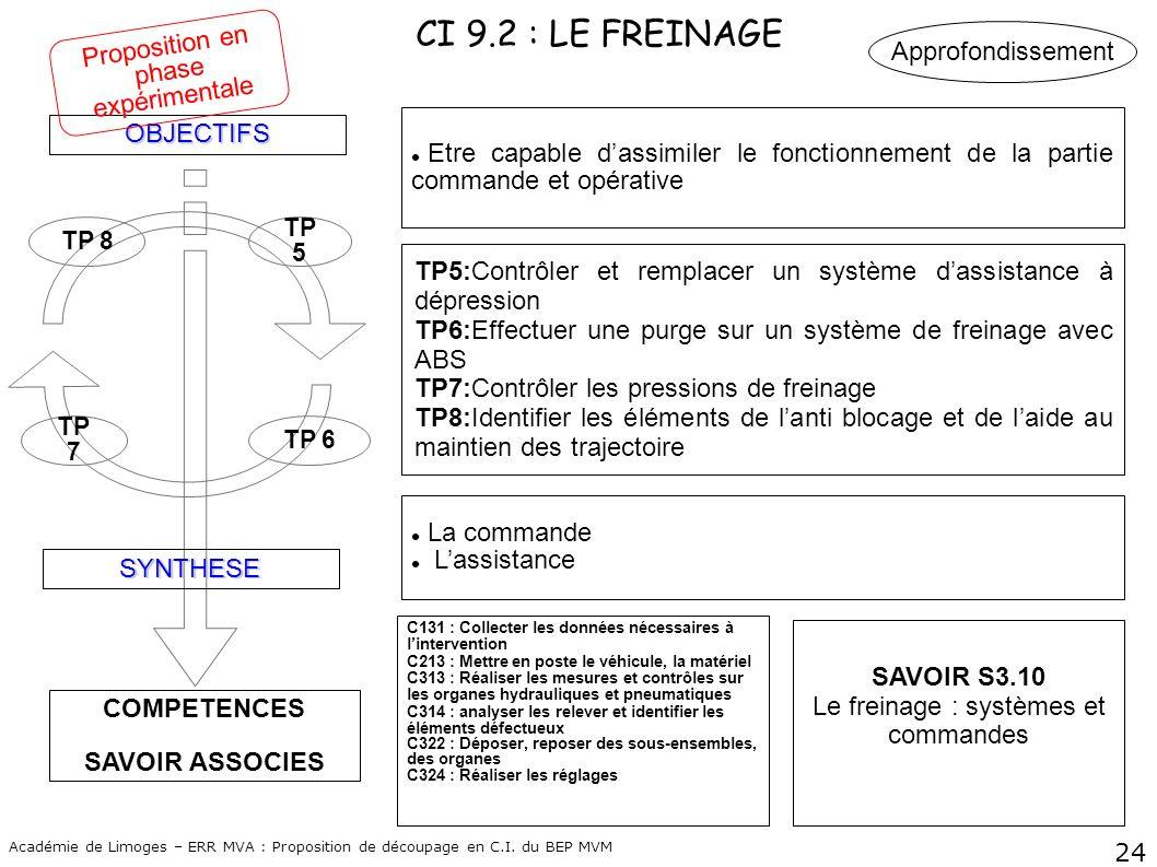 24 Académie de Limoges – ERR MVA : Proposition de découpage en C.I. du BEP MVM CI 9.2 : LE FREINAGE COMPETENCES SAVOIR ASSOCIES OBJECTIFS SYNTHESE TP