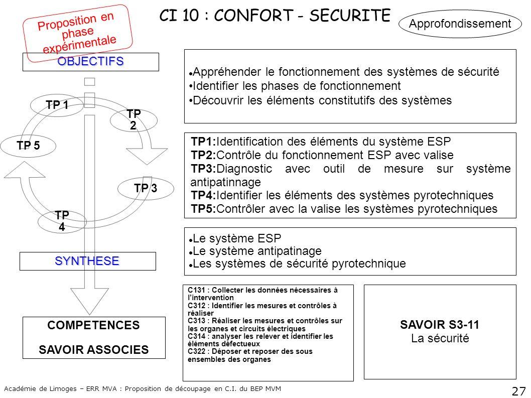 27 Académie de Limoges – ERR MVA : Proposition de découpage en C.I. du BEP MVM CI 10 : CONFORT - SECURITE COMPETENCES SAVOIR ASSOCIES OBJECTIFS SYNTHE