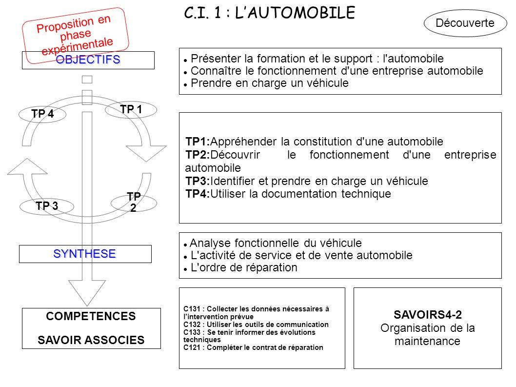 25 Académie de Limoges – ERR MVA : Proposition de découpage en C.I.