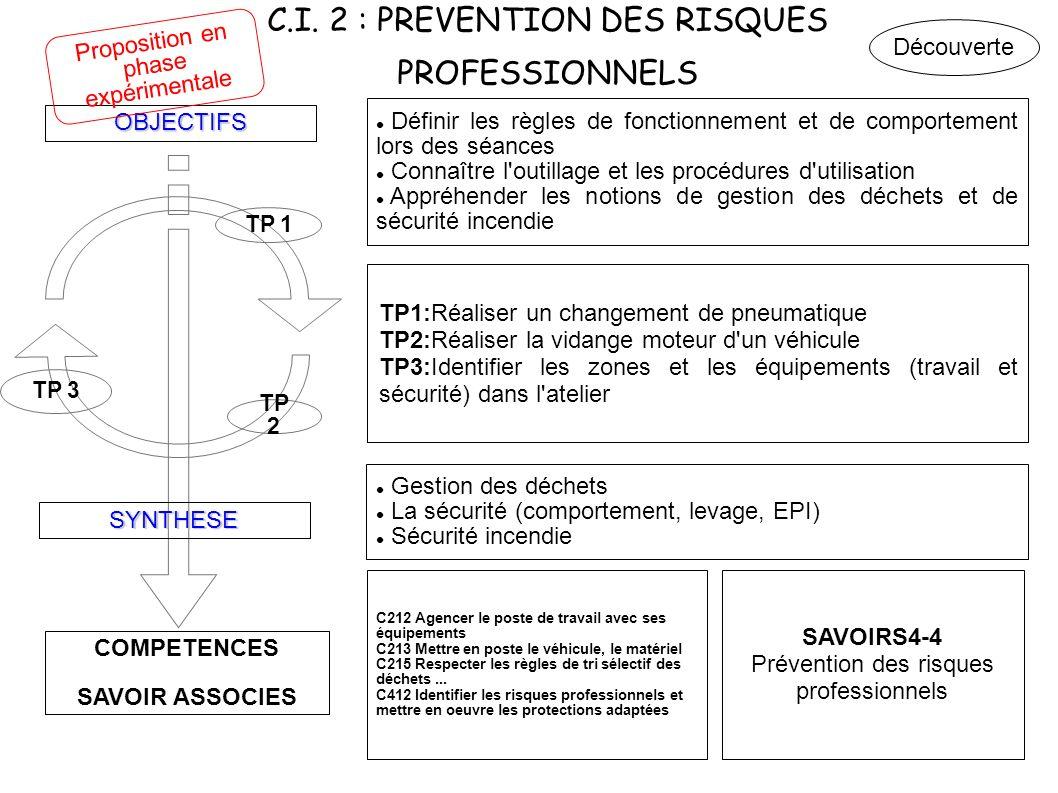 C.I. 2 : PREVENTION DES RISQUES PROFESSIONNELS COMPETENCES SAVOIR ASSOCIES OBJECTIFS SYNTHESE TP 3 TP 2 TP 1 Définir les règles de fonctionnement et d