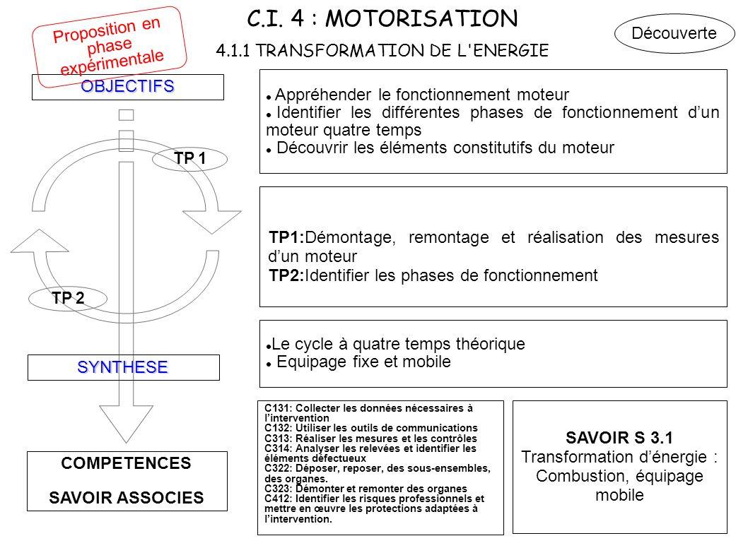 C.I. 4 : MOTORISATION 4.1.1 TRANSFORMATION DE L'ENERGIE COMPETENCES SAVOIR ASSOCIES OBJECTIFS SYNTHESE TP 2 TP 1 Appréhender le fonctionnement moteur