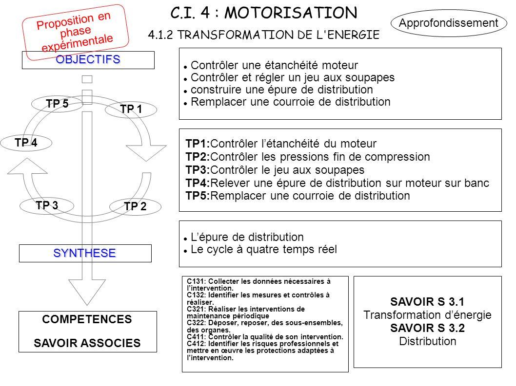 C.I. 4 : MOTORISATION 4.1.2 TRANSFORMATION DE L'ENERGIE COMPETENCES SAVOIR ASSOCIES OBJECTIFS SYNTHESE TP 3 TP 1 Contrôler une étanchéité moteur Contr