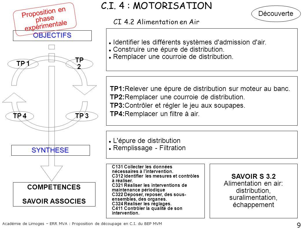 9 Académie de Limoges – ERR MVA : Proposition de découpage en C.I. du BEP MVM COMPETENCES SAVOIR ASSOCIES OBJECTIFS SYNTHESE TP 4TP 3 TP 2 TP 1 Identi