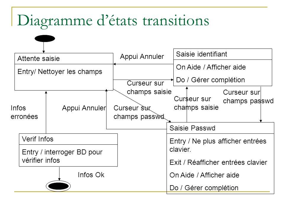 Diagramme détats transitions Attente saisie Entry/ Nettoyer les champs Saisie identifiant On Aide / Afficher aide Do / Gérer complétion Saisie Passwd