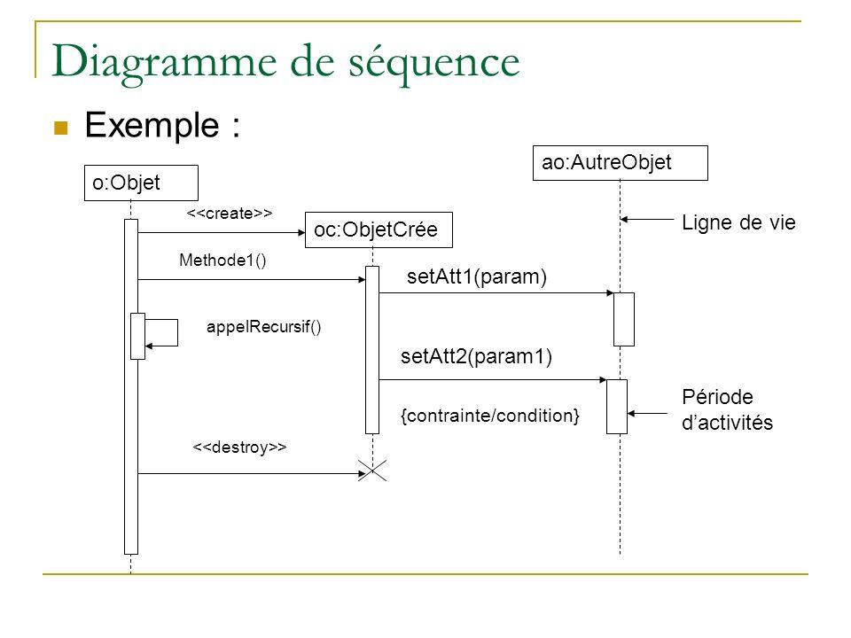 Diagramme de séquence Exemple : o:Objet oc:ObjetCrée ao:AutreObjet > Methode1() setAtt1(param) setAtt2(param1) > Ligne de vie Période dactivités {cont