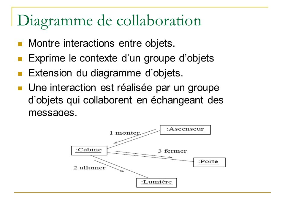 Diagramme de collaboration Montre interactions entre objets.