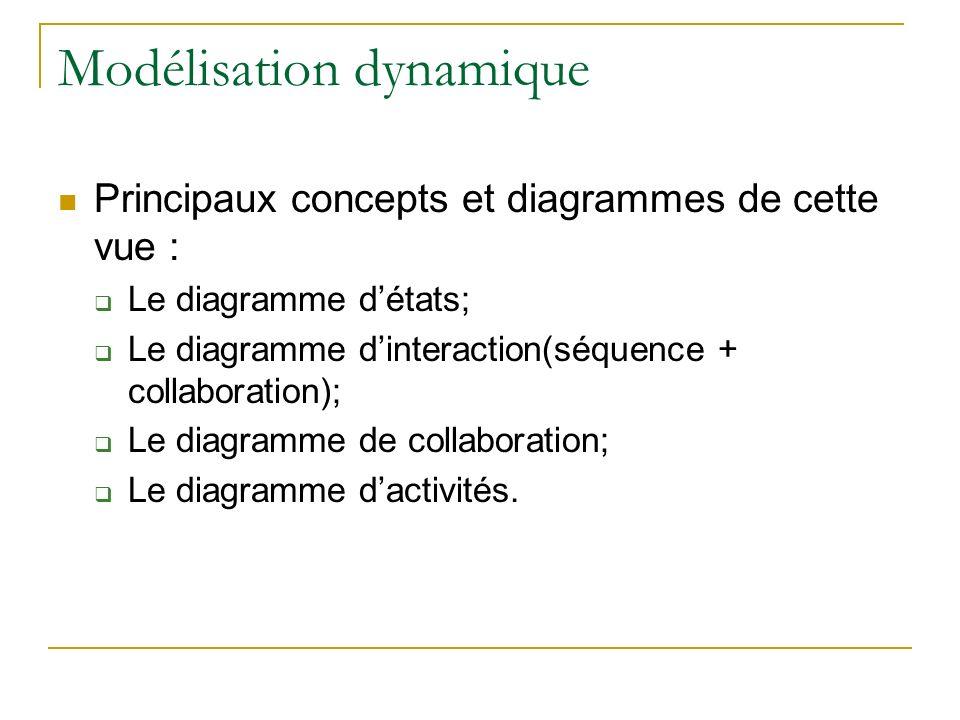 Principaux concepts et diagrammes de cette vue : Le diagramme détats; Le diagramme dinteraction(séquence + collaboration); Le diagramme de collaborati