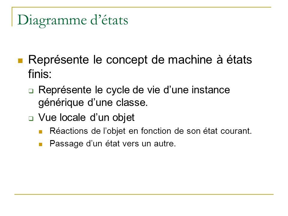 Diagramme détats Représente le concept de machine à états finis: Représente le cycle de vie dune instance générique dune classe. Vue locale dun objet