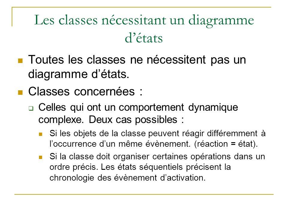 Les classes nécessitant un diagramme détats Toutes les classes ne nécessitent pas un diagramme détats. Classes concernées : Celles qui ont un comporte
