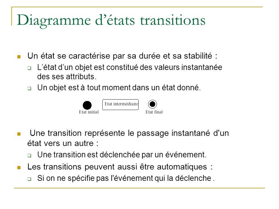 Diagramme détats transitions Les évènements : Syntaxe dun évènement : Nom_Evenement (Nom_parametre : type,…) [condition] condition est la garde qui valide ou non le déclenchement dune transition quand lévènement sest produit.