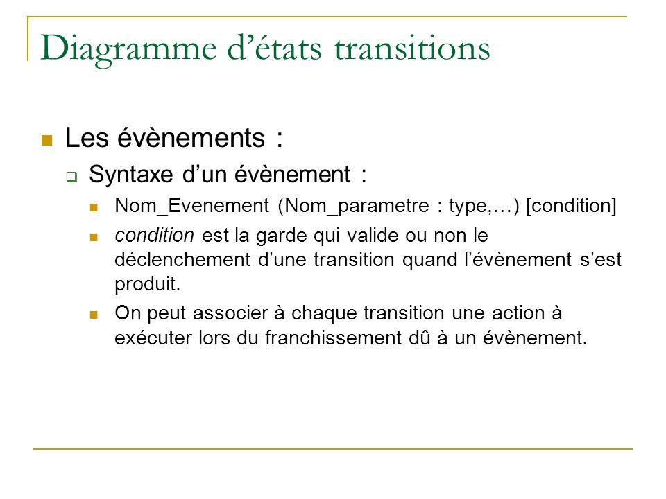 Diagramme détats transitions Les évènements : Syntaxe dun évènement : Nom_Evenement (Nom_parametre : type,…) [condition] condition est la garde qui va