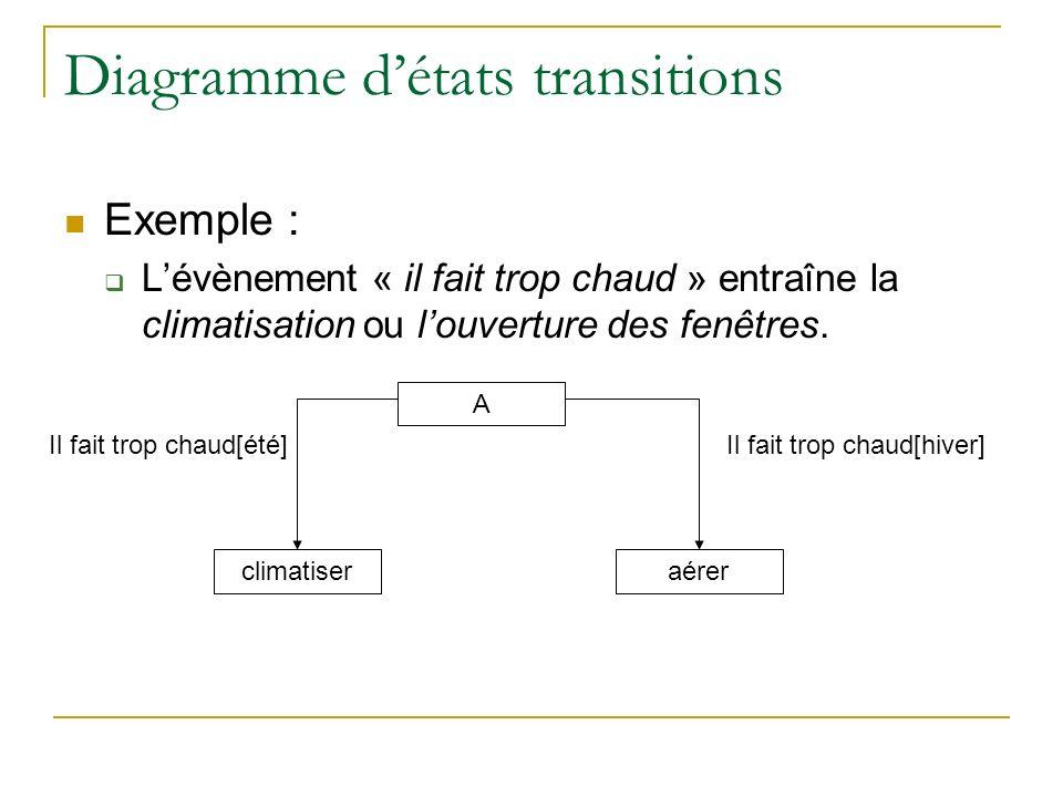 Diagramme détats transitions Les évènements (suite…) : Possibilité de préciser les actions à exécuter lorsquon est dans un état donné, en entrant ou en sortant : Entry : action à exécuter dès lentrée dans létat.