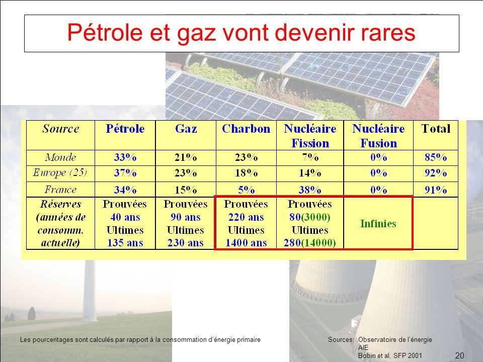 Pétrole et gaz vont devenir rares Les pourcentages sont calculés par rapport à la consommation dénergie primaire Sources: Observatoire de lénergie AIE