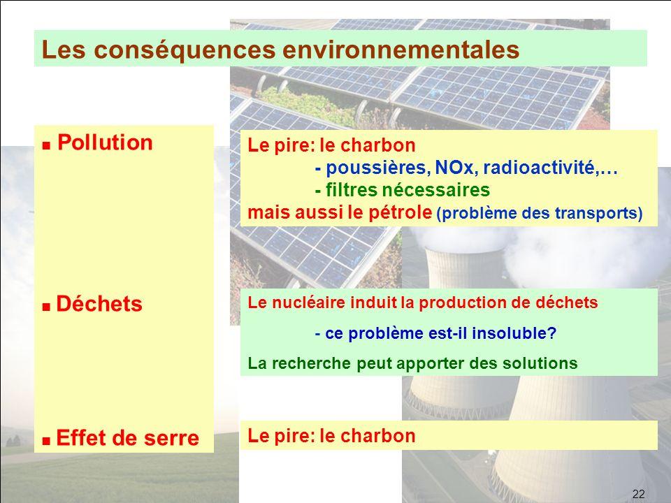 Les conséquences environnementales Pollution Déchets Effet de serre Le pire: le charbon - poussières, NOx, radioactivité,… - filtres nécessaires mais