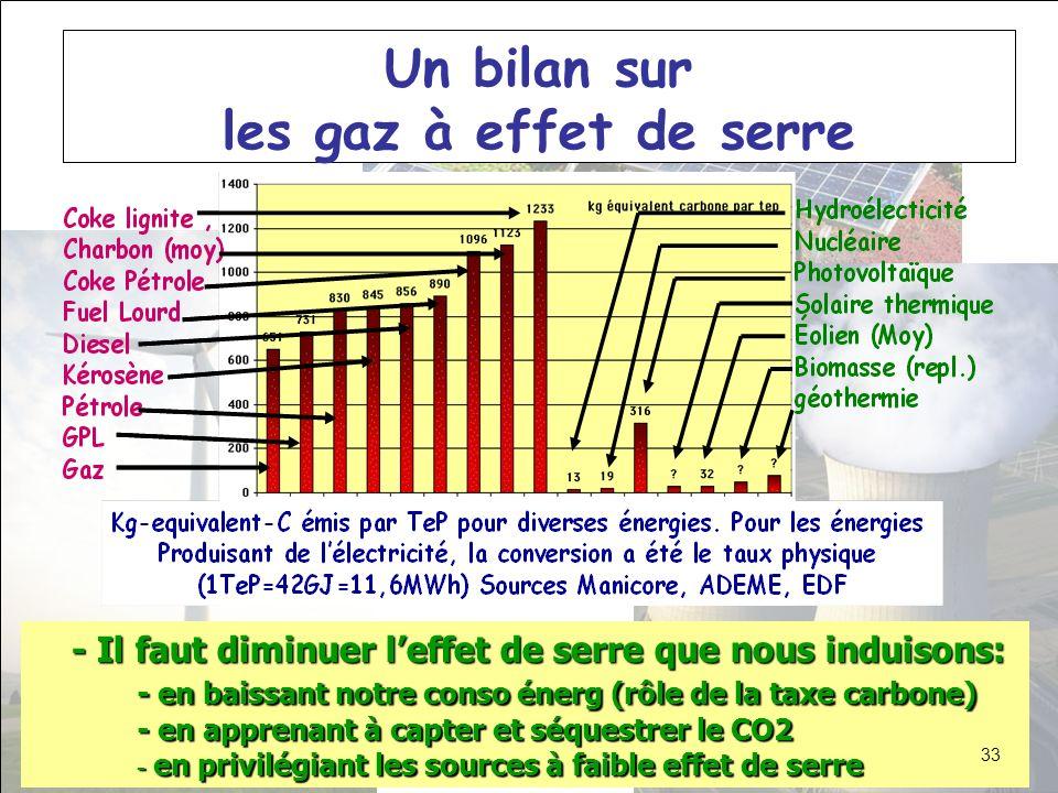 Un bilan sur les gaz à effet de serre - Il faut diminuer leffet de serre que nous induisons: - en baissant notre conso énerg (rôle de la taxe carbone)