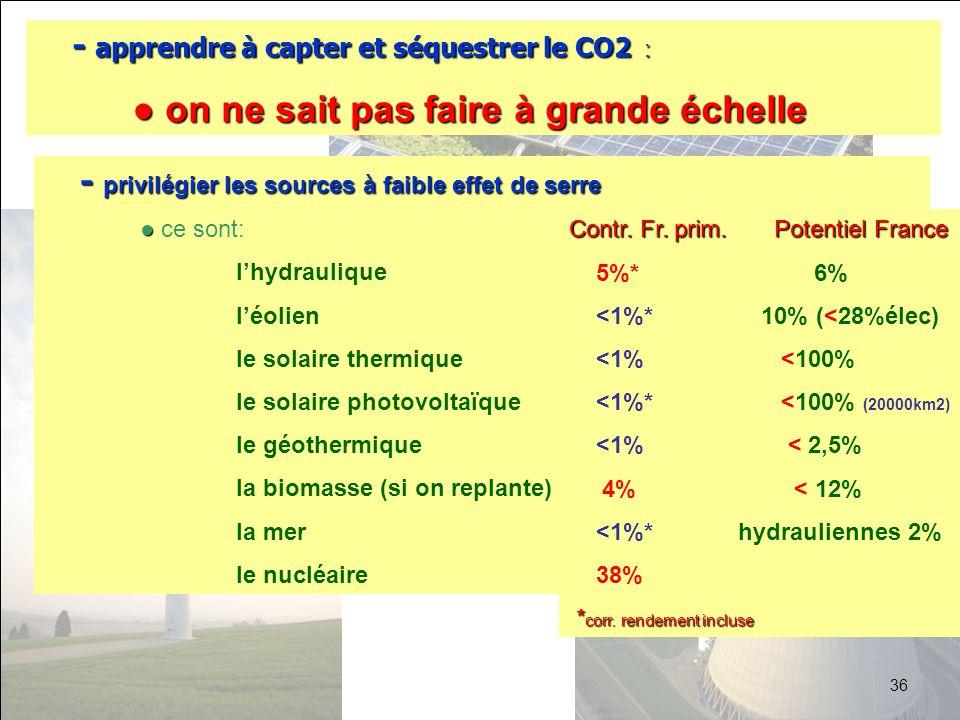 - apprendre à capter et séquestrer le CO2 : on ne sait pas faire à grande échelle on ne sait pas faire à grande échelle - privilégier les sources à fa