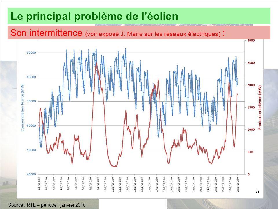 Source : RTE – période : janvier 2010 Son intermittence (voir exposé J. Maire sur les réseaux électriques) : Le principal problème de léolien 38