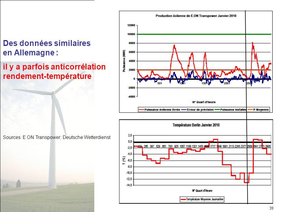 Des données similaires en Allemagne : il y a parfois anticorrélation rendement-température Sources: E.ON Transpower; Deutsche Wetterdienst 39