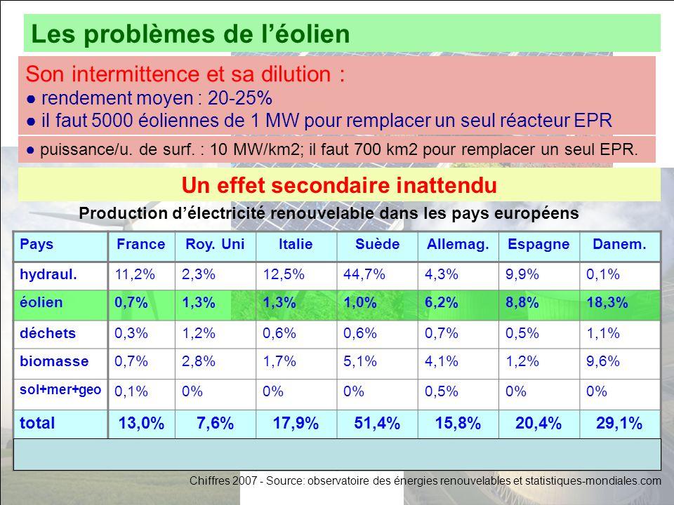 Un effet secondaire inattendu PaysFranceRoy. UniItalieSuèdeAllemag.EspagneDanem. hydraul.11,2%2,3%12,5%44,7%4,3%9,9%0,1% éolien0,7%1,3% 1,0%6,2%8,8%18
