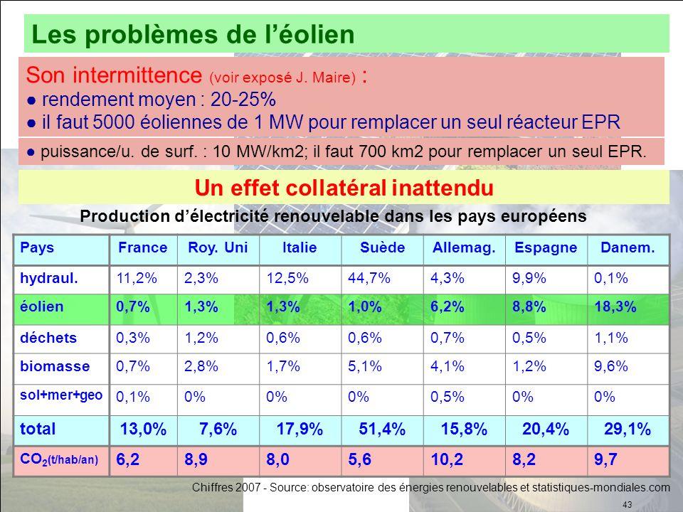 Un effet collatéral inattendu PaysFranceRoy. UniItalieSuèdeAllemag.EspagneDanem. hydraul.11,2%2,3%12,5%44,7%4,3%9,9%0,1% éolien0,7%1,3% 1,0%6,2%8,8%18