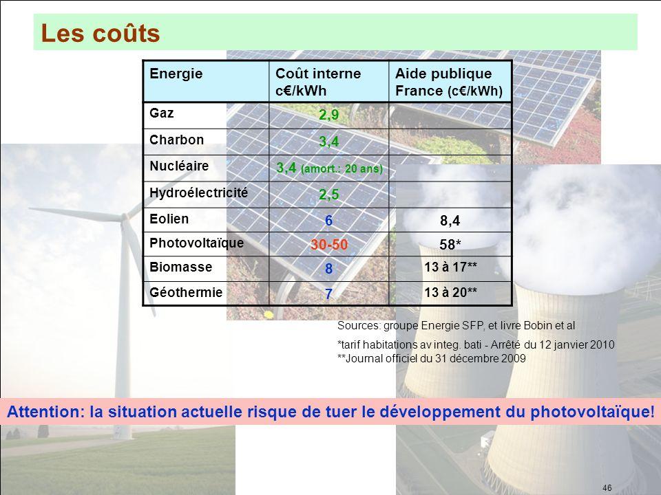 Les coûts EnergieCoût interne c/kWh Aide publique France (c/kWh) Gaz 2,9 Charbon 3,4 Nucléaire 3,4 (amort.: 20 ans) Hydroélectricité 2,5 Eolien 68,4 P