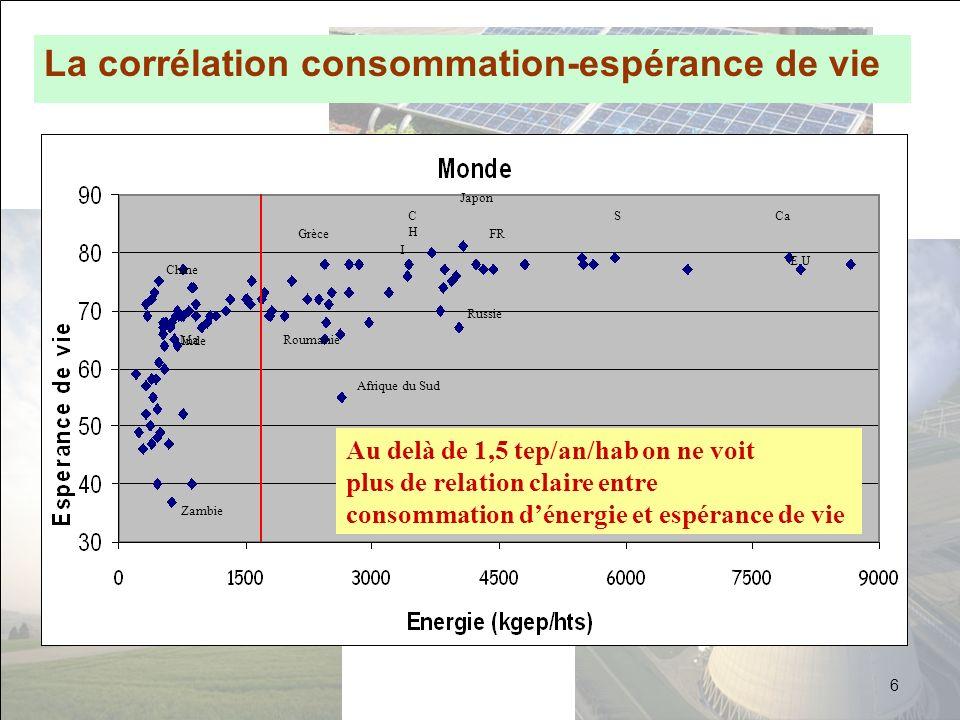 Conclusion La consommation mondiale va croître Il faut réduire la consommation de pétrole Il faut tenter de séquestrer CO2 Il faut développer les énergies renouvelables –mais elles seront insuffisantes et souvent handicapées par lintermittence –la situation serait différente si on savait massivement stocker lélectricité Il faut conserver une part à lénergie nucléaire –car elle ne fait pas deffet de serre –car des solutions existent pour les déchets Il sera nécessaire de tout développer en parallèle A court terme, il faut développer le chauffage solaire et lisolation.