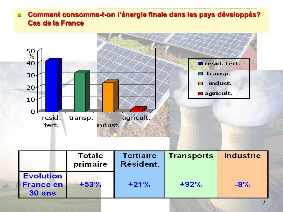 % n Comment consomme-t-on lénergie finale dans les pays développés? Cas de la France 9