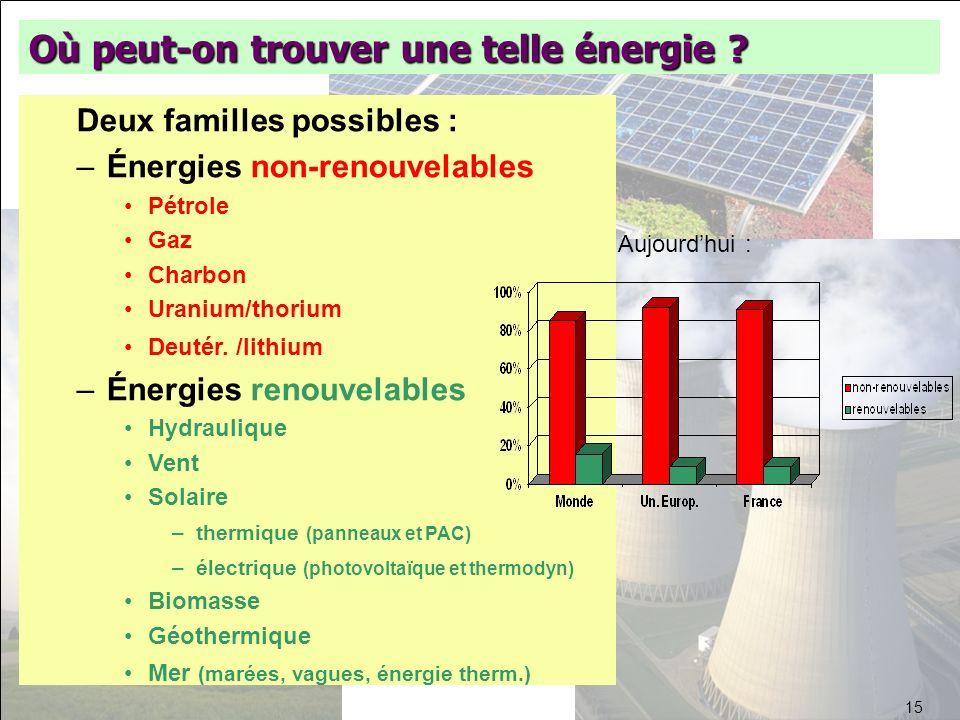 Où peut-on trouver une telle énergie ? Deux familles possibles : –Énergies non-renouvelables Pétrole Gaz Charbon Uranium/thorium Deutér. /lithium –Éne