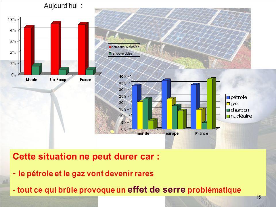 Pétrole et gaz vont devenir rares Les pourcentages sont calculés par rapport à la consommation dénergie primaire Sources: Observatoire de lénergie AIE Bobin et al, SFP 2001 20