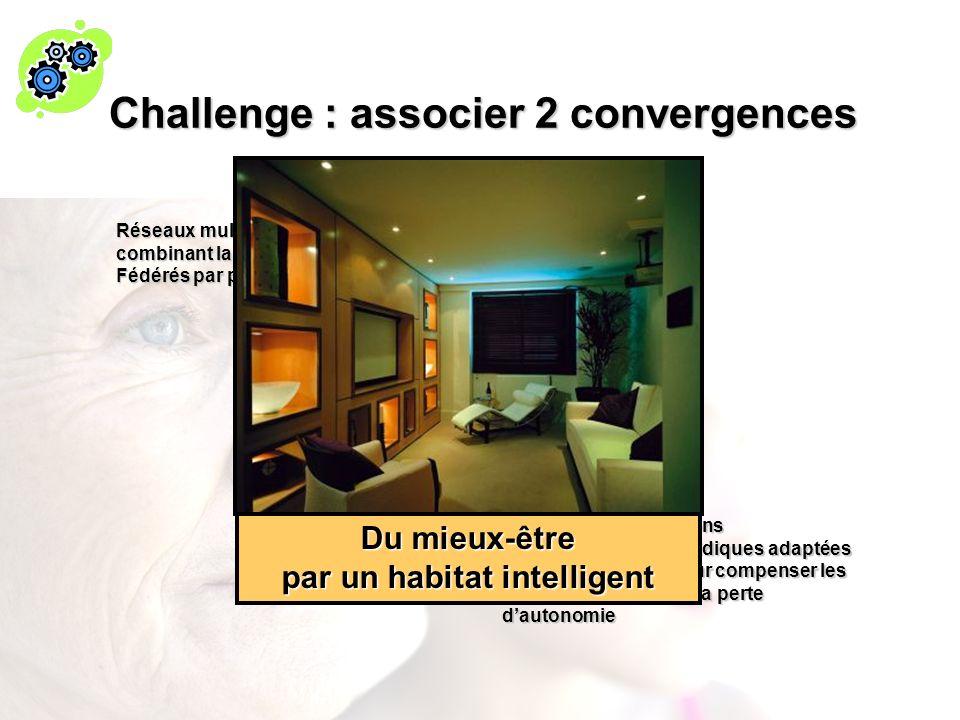 Challenge : associer 2 convergences SociologieMedical Social Institutionnel Convergence sociale Réseaux multiservices large bande combinant la voie, l