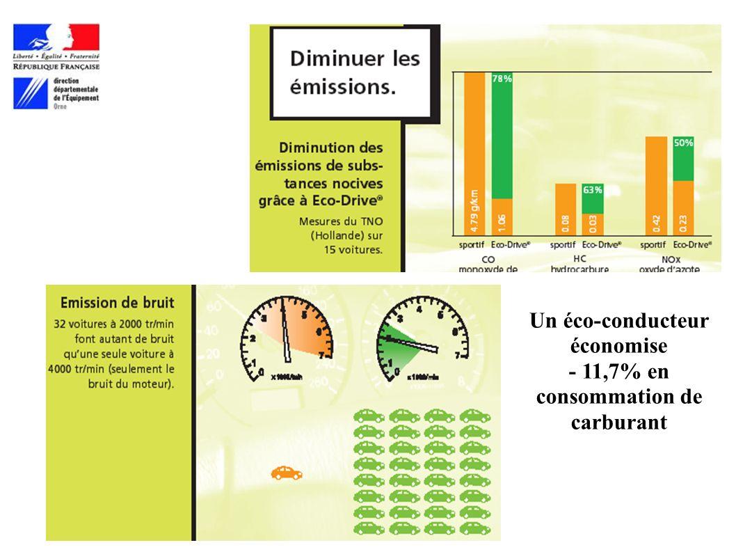 Un éco-conducteur économise - 11,7% en consommation de carburant