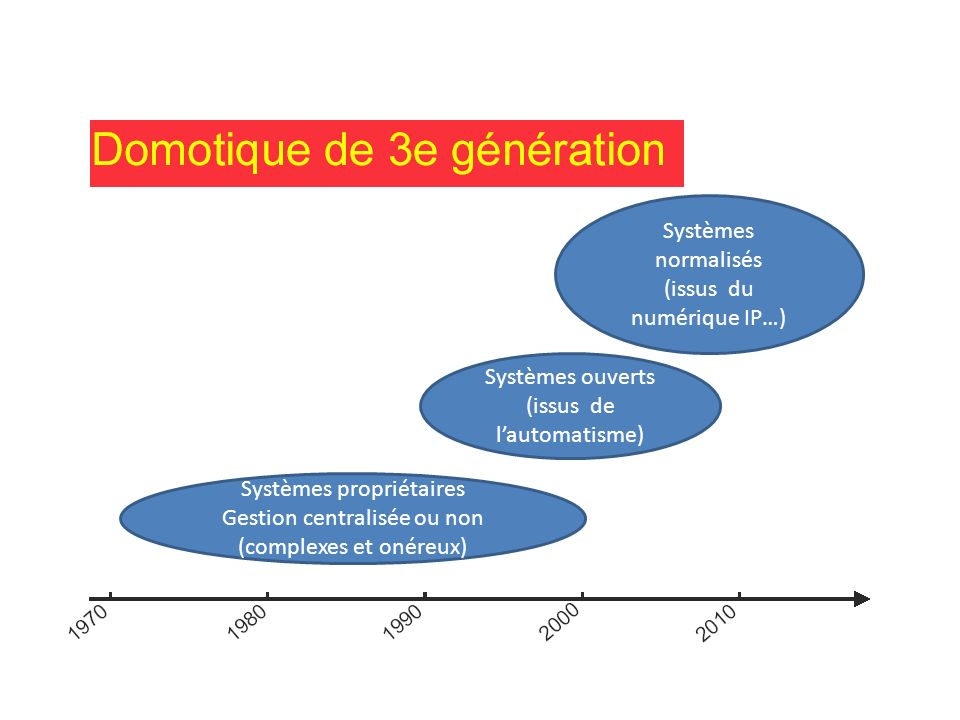 Systèmes propriétaires Gestion centralisée ou non (complexes et onéreux) Systèmes ouverts (issus de lautomatisme) Systèmes normalisés (issus du numéri