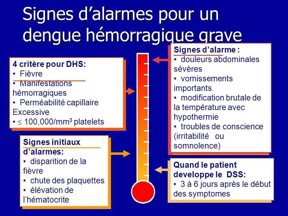 Signes dalarmes pour un dengue hémorragique grave Quand le patient developpe le DSS: 3 à 6 jours après le début des symptomes Quand le patient develop