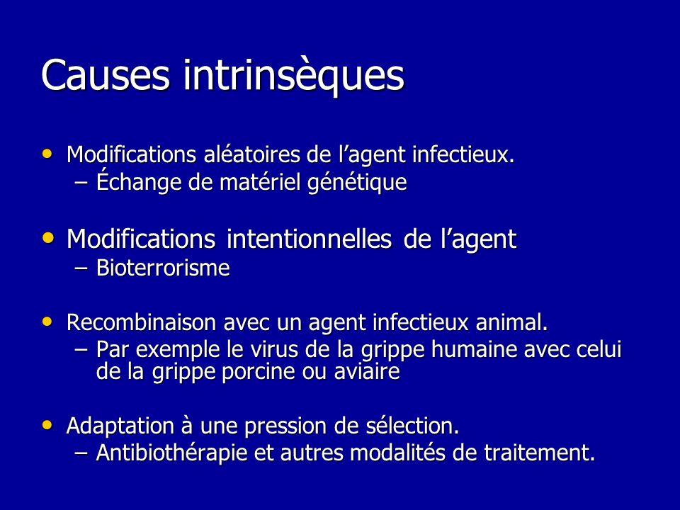 Causes intrinsèques Modifications aléatoires de lagent infectieux. Modifications aléatoires de lagent infectieux. –Échange de matériel génétique Modif
