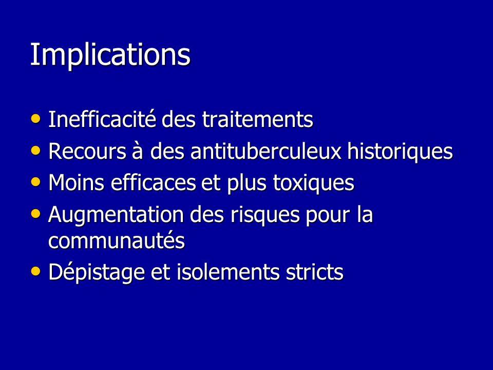 Implications Inefficacité des traitements Inefficacité des traitements Recours à des antituberculeux historiques Recours à des antituberculeux histori