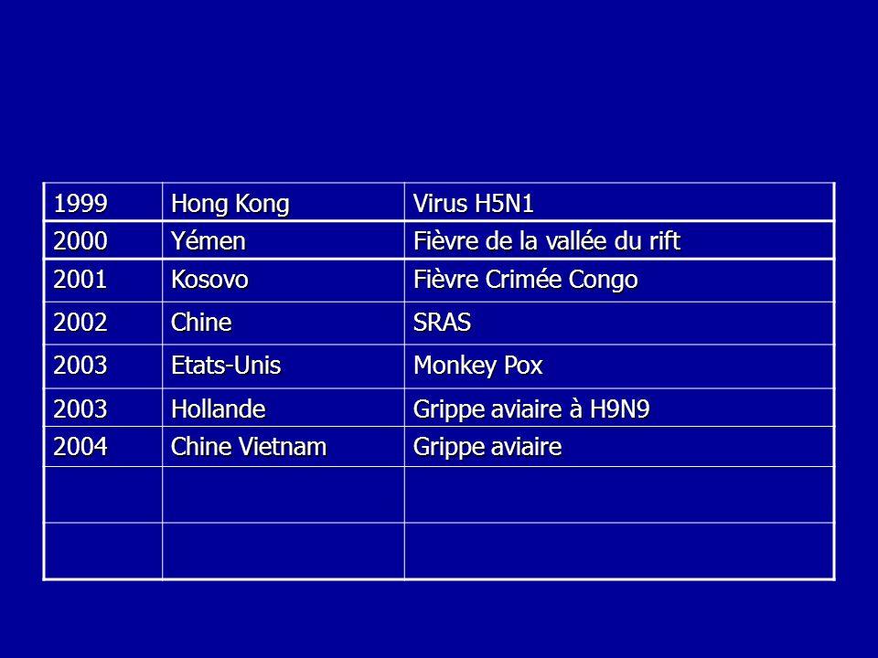 1999 Hong Kong Virus H5N1 2000Yémen Fièvre de la vallée du rift 2001Kosovo Fièvre Crimée Congo 2002ChineSRAS 2003Etats-Unis Monkey Pox 2003Hollande Gr