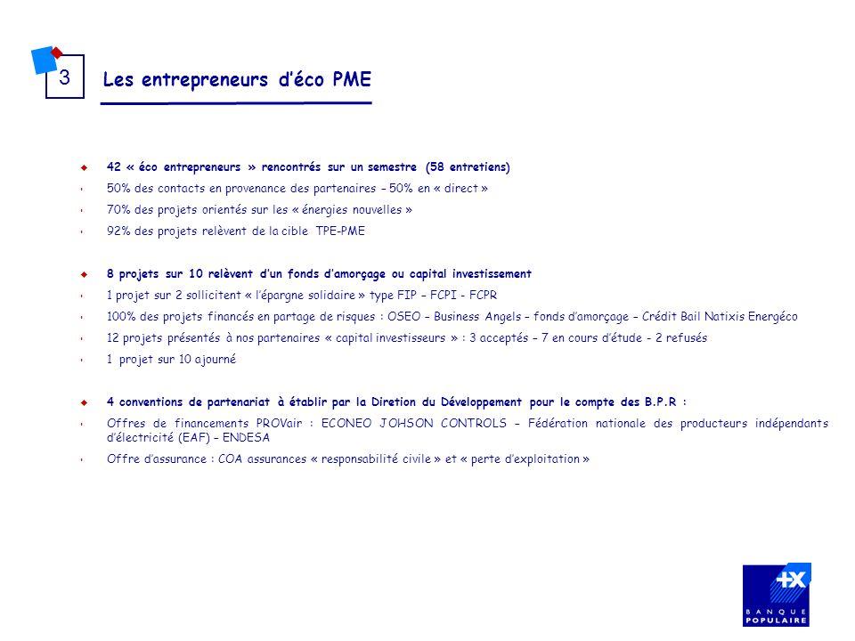 Les entrepreneurs déco PME 3 42 « éco entrepreneurs » rencontrés sur un semestre (58 entretiens) 50% des contacts en provenance des partenaires – 50%