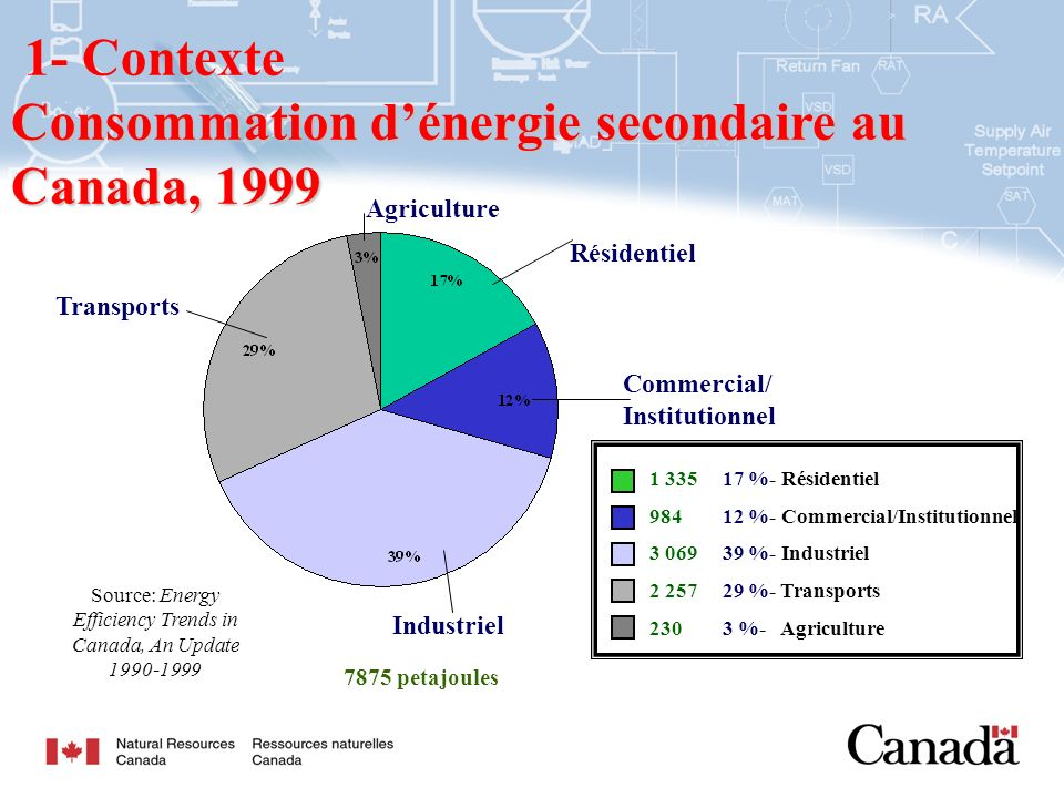 6 1- Contexte Consommation dénergie secondaire au Canada, 1999 Source: Energy Efficiency Trends in Canada, An Update 1990-1999 7875 petajoules Commerc
