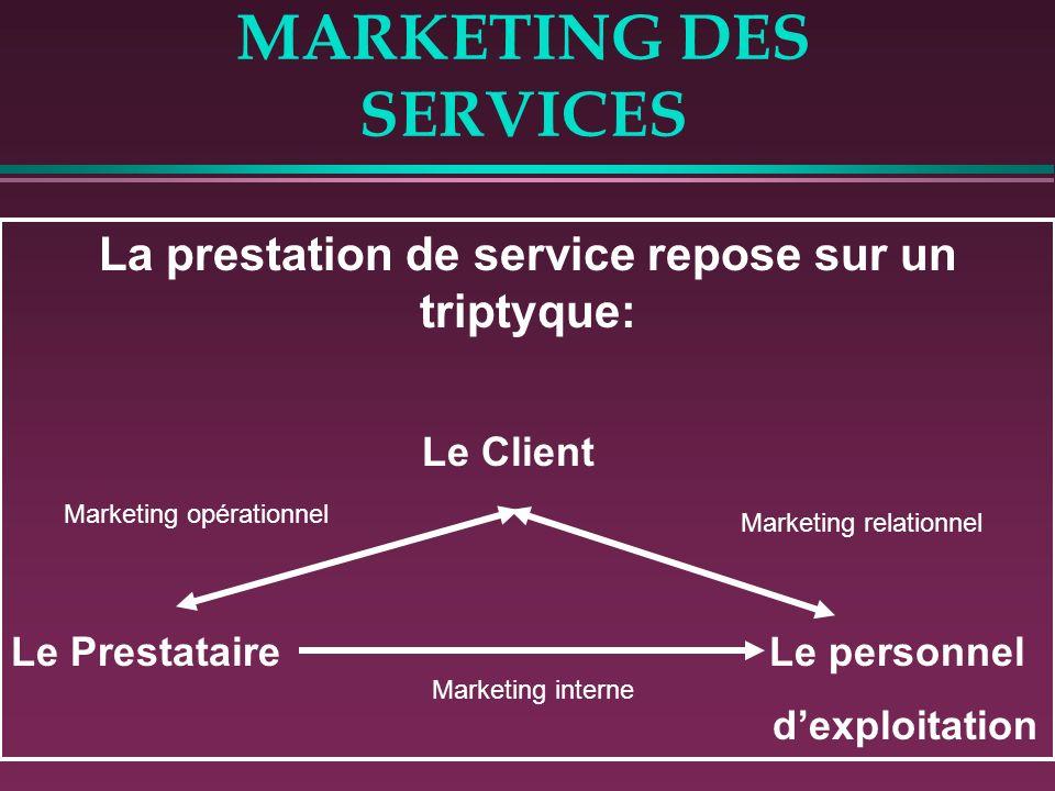 MARKETING DES SERVICES 3. SERVICES EN TANT QUE FINALITE La relation client/prestataire est généralement, dès lorigine initiée par lexternalisation dun