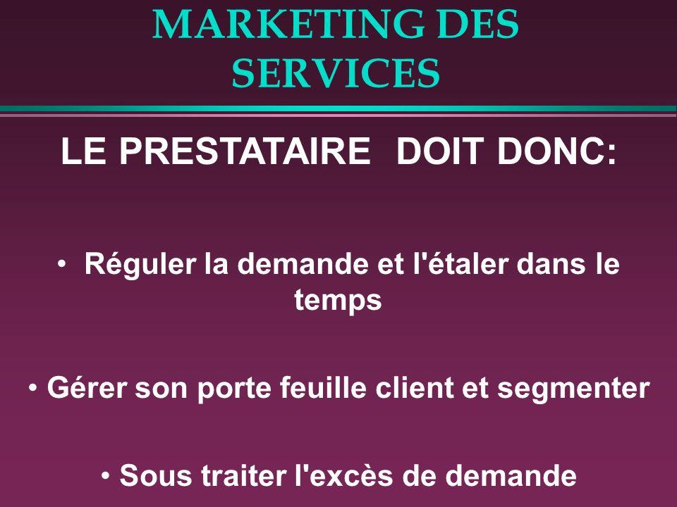 MARKETING DES SERVICES 2. AJUSTEMENT DE L'OFFRE VS. LA DEMANDE Adaptation de la capacité de « production » du services en particulier dans le temps