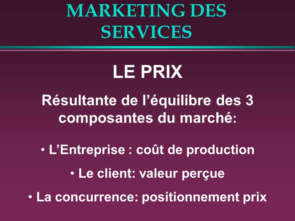 MARKETING DES SERVICES LES 2 ELEMENTS CLES DE LA « MATERIALISATION » DE L OFFRE RESTENT: 1- Le Prix 2- La Communication