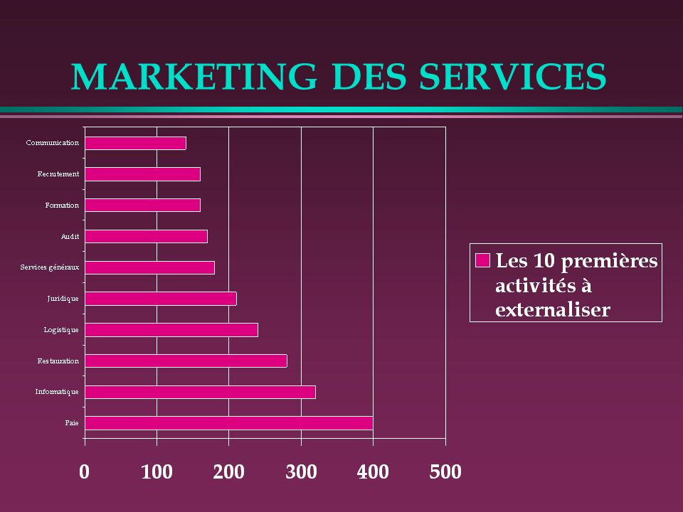 MARKETING DES SERVICES LES 2 ELEMENTS CLES DE LA « MATERIALISATION » DE L OFFRE RESTENT: 1- Le Prix 2- La Communication
