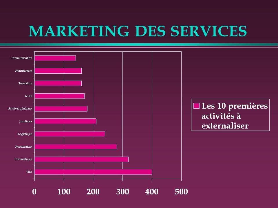MARKETING DES SERVICES Les activités externalisables/externalisées