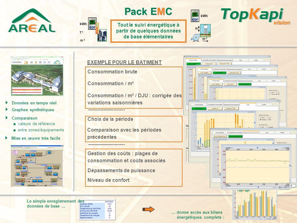 Données en temps réel Graphes synthétiques Comparaison valeurs de référence Mise en œuvre très facile entre zones/équipements … donne accès aux bilans énergétiques complets : Le simple enregistrement des données de base … Pack EMC Tout le suivi énergétique à partir de quelques données de base élémentaires kWh m 3 H m ² kWh T° EXEMPLE PROCESS INDUSTRIEL : POMPAGE Consommation brute Consommation / m 3 Consommation / m 3 / m colonne deau ----------------------- Comparaison avec les données constructeur Alarme sur rendement insuffisant Comparaison entre plusieurs pompes ----------------------- Gestion des coûts : plages de consommation et coûts associés Dépassements de puissance